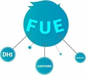 FUE temel prensiplerine dayanarak geliştirilmiş diğer saç ekimi teknikleri: DHI, Safir FUE ve Robotik Saç Ekimi gibi...